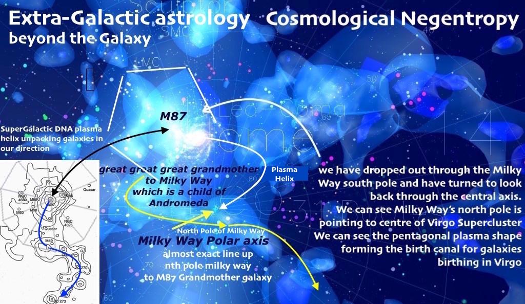 Chart Construction Interpretation Galactic Astrology Academy