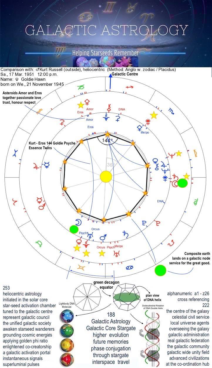 Galactic Astrology Academy