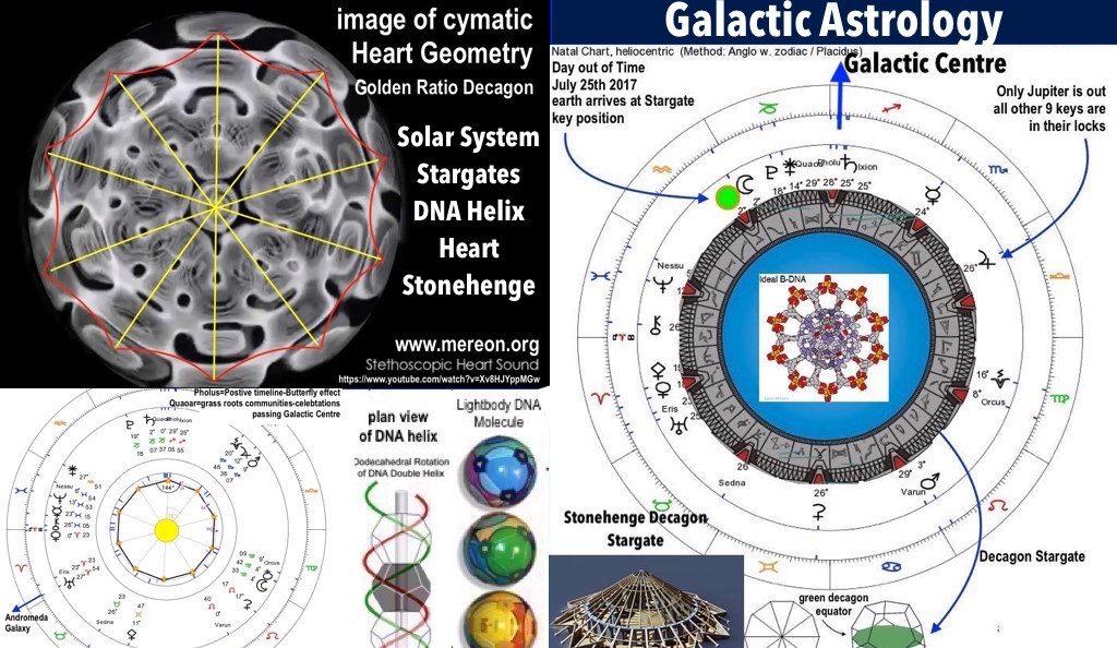 Galactic Astrology Galactic Astrology Academy