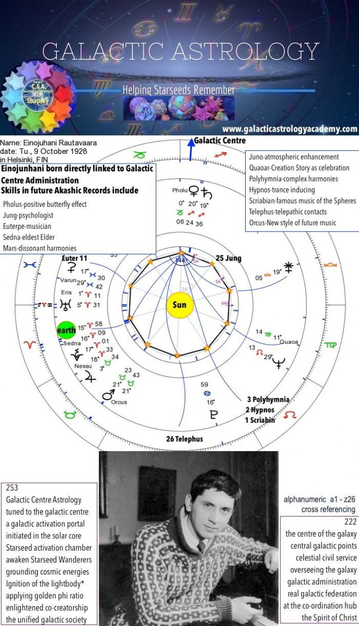 Famous Starseed Examples - Galactic Astrology Academy